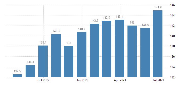 poland harmonised idx of consumer prices hicp lamb goat eurostat data