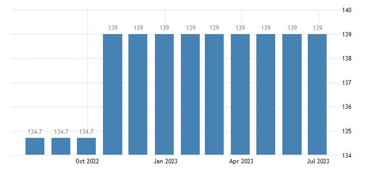 poland harmonised idx of consumer prices hicp letter hling services eurostat data