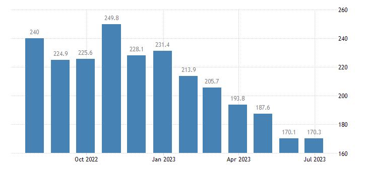 poland harmonised idx of consumer prices hicp liquid fuels eurostat data