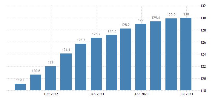poland harmonised idx of consumer prices hicp lubricants eurostat data