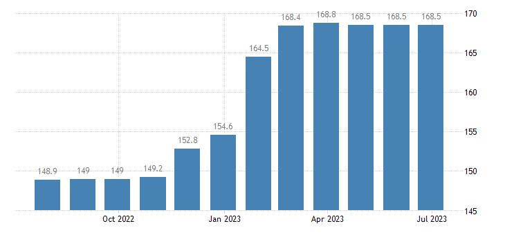 poland harmonised idx of consumer prices hicp magazines periodicals eurostat data
