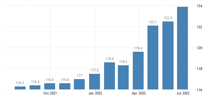 poland harmonised idx of consumer prices hicp mineral or spring waters eurostat data