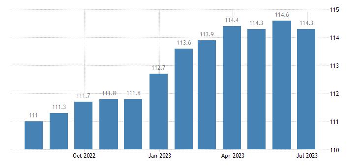 poland harmonised idx of consumer prices hicp motor cars eurostat data