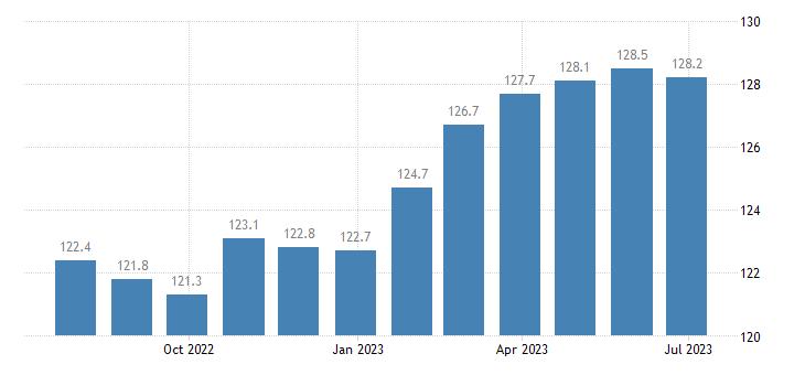 poland harmonised idx of consumer prices hicp motor cycles bicycles animal drawn vehicles eurostat data