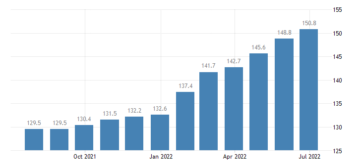 poland harmonised idx of consumer prices hicp museums libraries zoological gardens eurostat data