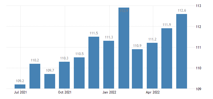 poland harmonised idx of consumer prices hicp olive oil eurostat data