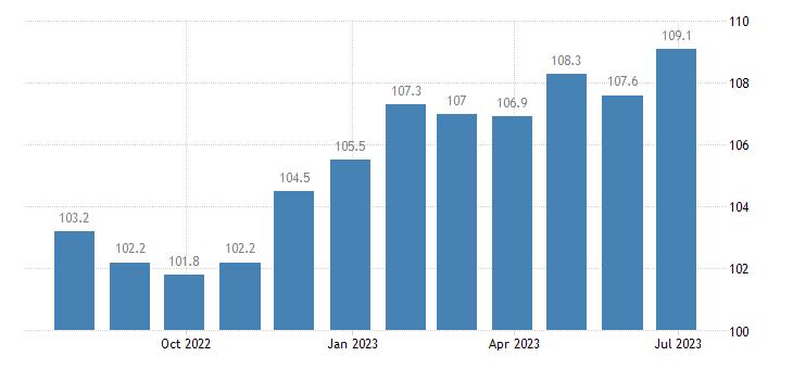 poland harmonised idx of consumer prices hicp other non fiction books eurostat data