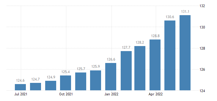 poland harmonised idx of consumer prices hicp other services n e c eurostat data