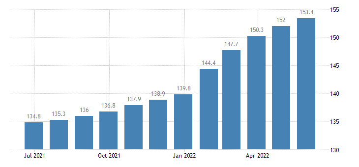 poland harmonised idx of consumer prices hicp out patient services eurostat data