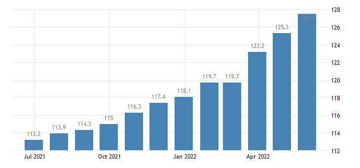 poland harmonised idx of consumer prices hicp overall idx excluding seasonal food eurostat data