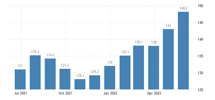 poland harmonised idx of consumer prices hicp package domestic holidays eurostat data