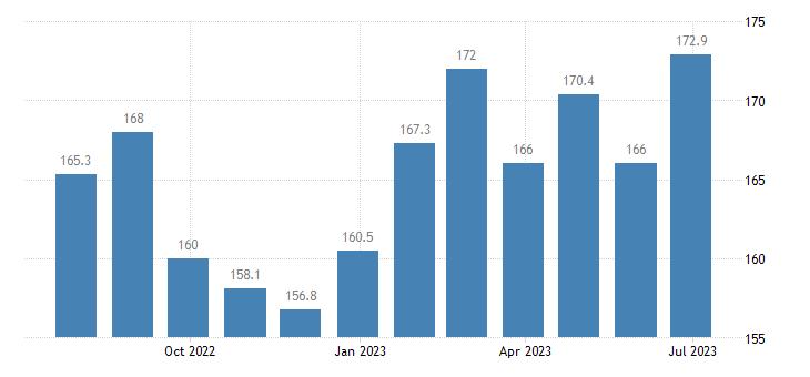 poland harmonised idx of consumer prices hicp package holidays eurostat data