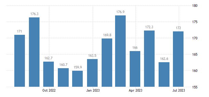 poland harmonised idx of consumer prices hicp package international holidays eurostat data