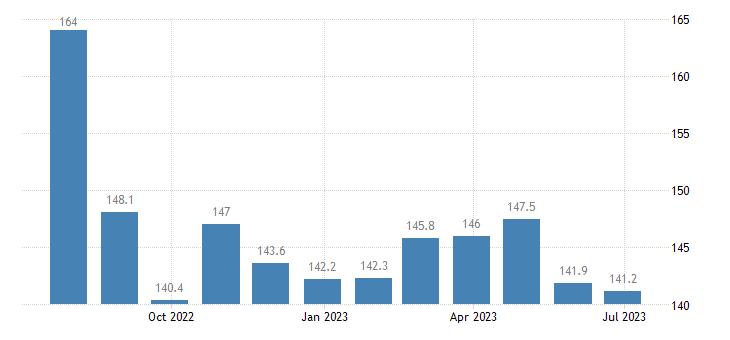 poland harmonised idx of consumer prices hicp petrol eurostat data