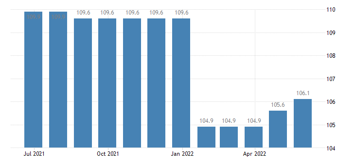 poland harmonised idx of consumer prices hicp postal services eurostat data