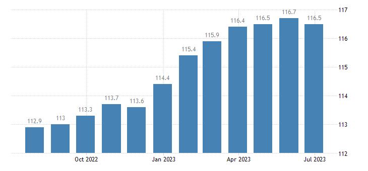poland harmonised idx of consumer prices hicp purchase of vehicles eurostat data