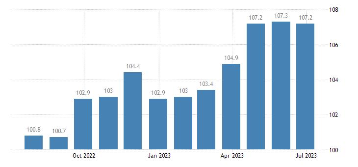 poland harmonised idx of consumer prices hicp recording media eurostat data