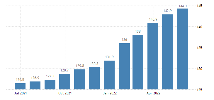 poland harmonised idx of consumer prices hicp repair of other personal effects eurostat data