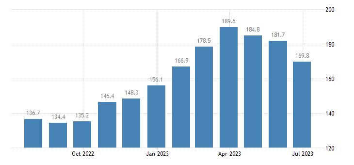 poland harmonised idx of consumer prices hicp seasonal food eurostat data