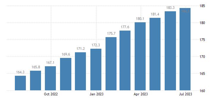 poland harmonised idx of consumer prices hicp services of carpenters eurostat data