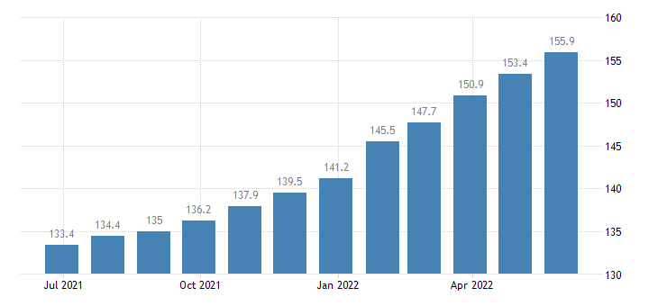 poland harmonised idx of consumer prices hicp services of electricians eurostat data
