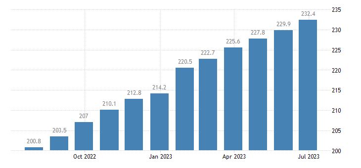 poland harmonised idx of consumer prices hicp services of painters eurostat data