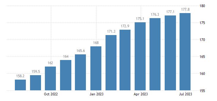 poland harmonised idx of consumer prices hicp services of plumbers eurostat data