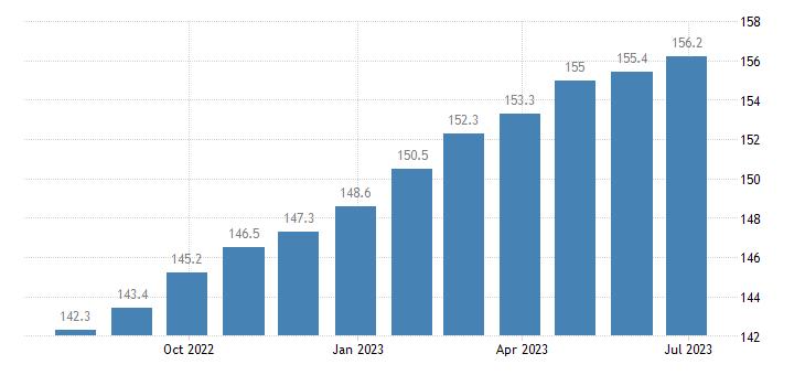 poland harmonised idx of consumer prices hicp services overall idx excluding goods eurostat data