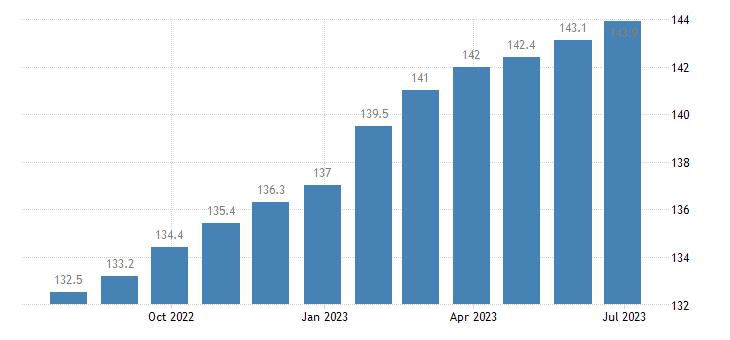 poland harmonised idx of consumer prices hicp sewerage collection eurostat data
