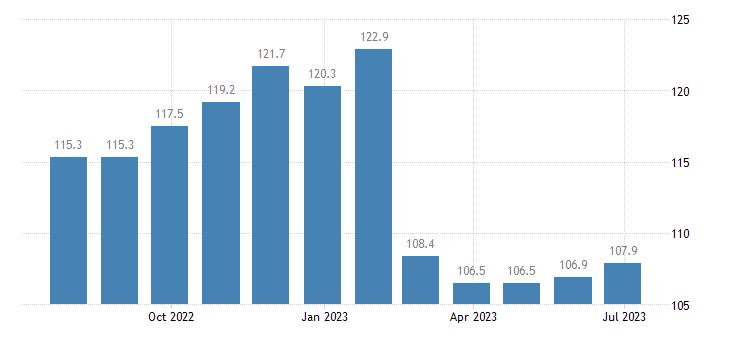 poland harmonised idx of consumer prices hicp software eurostat data