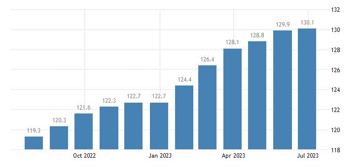 poland harmonised idx of consumer prices hicp spirits liqueurs eurostat data