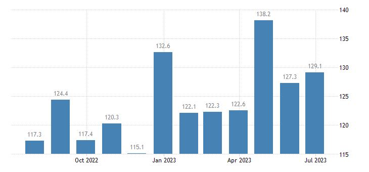 poland harmonised idx of consumer prices hicp transport services eurostat data