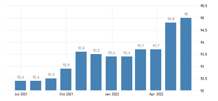 poland harmonised idx of consumer prices hicp travel goods eurostat data
