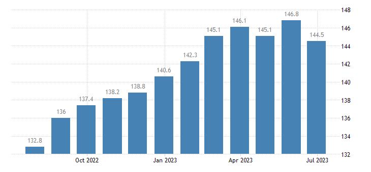 poland harmonised idx of consumer prices hicp tyres eurostat data