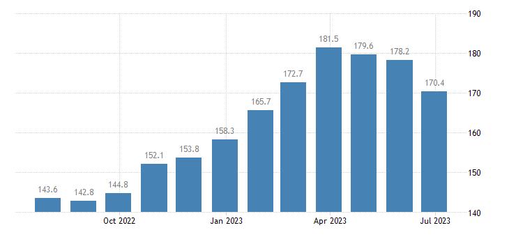 poland harmonised idx of consumer prices hicp unprocessed food eurostat data