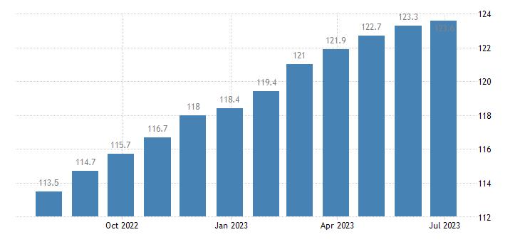 poland harmonised idx of consumer prices hicp wine eurostat data