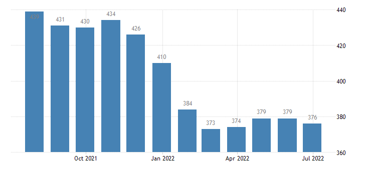 poland harmonised unemployment from 25 to 74 years eurostat data