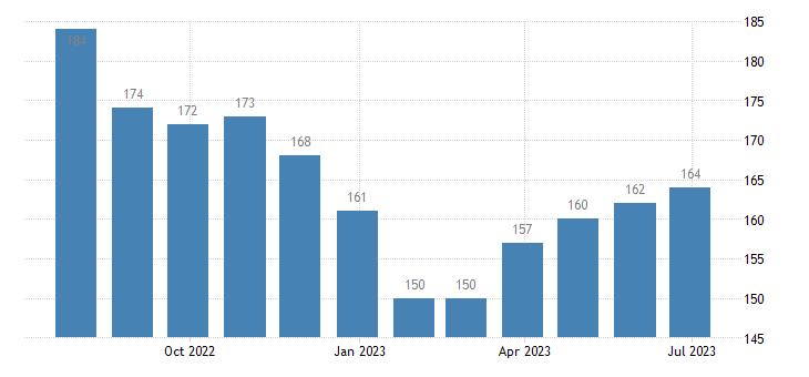 poland harmonised unemployment from 25 to 74 years females eurostat data