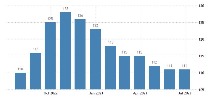 poland harmonised unemployment less than 25 years eurostat data