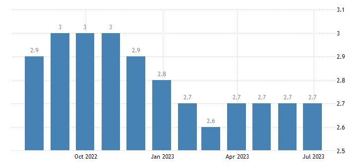poland harmonised unemployment rate eurostat data