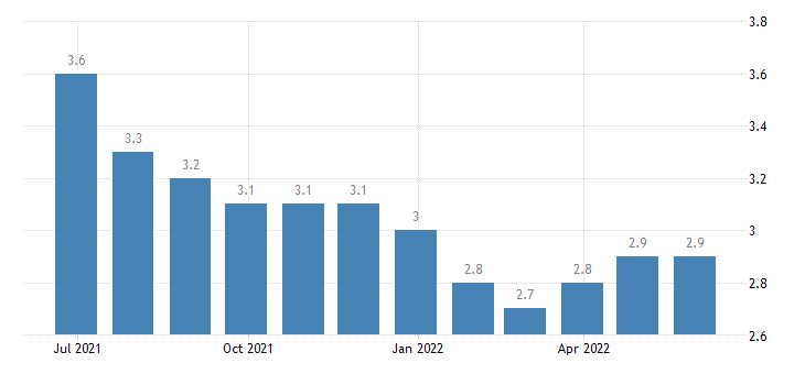 poland harmonised unemployment rate females eurostat data