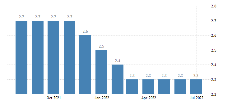 poland harmonised unemployment rate from 25 to 74 years eurostat data