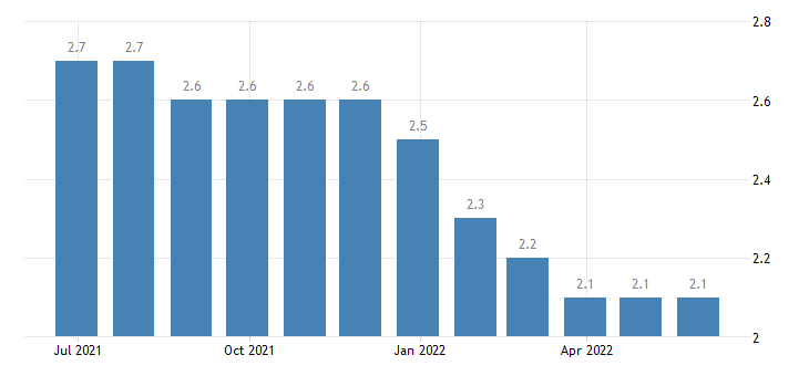 poland harmonised unemployment rate from 25 to 74 years males eurostat data