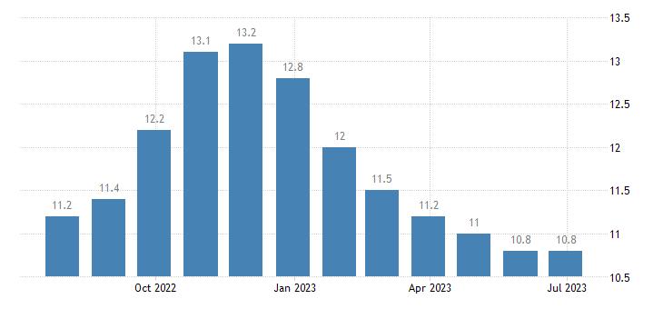 poland harmonised unemployment rate less than 25 years females eurostat data