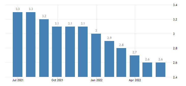 poland harmonised unemployment rate males eurostat data