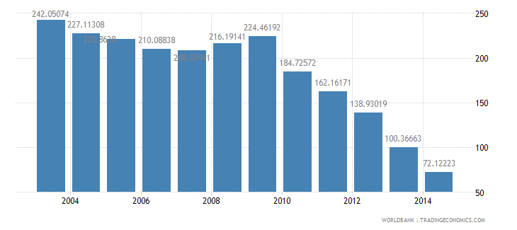 poland health expenditure public percent of gdp wb data