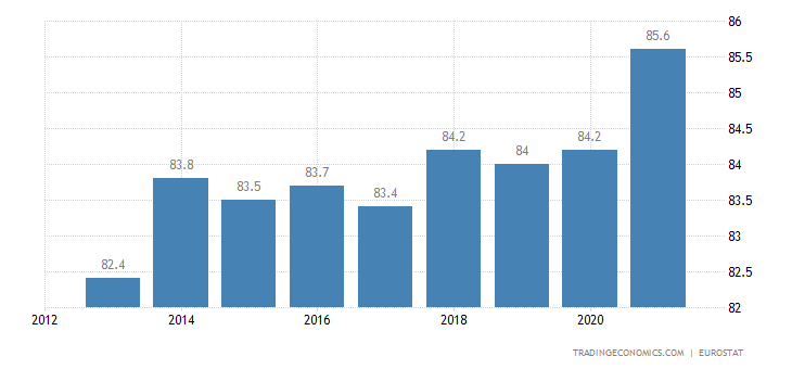 Poland Home Ownership Rate