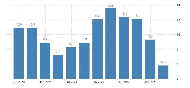poland house price idx eurostat data