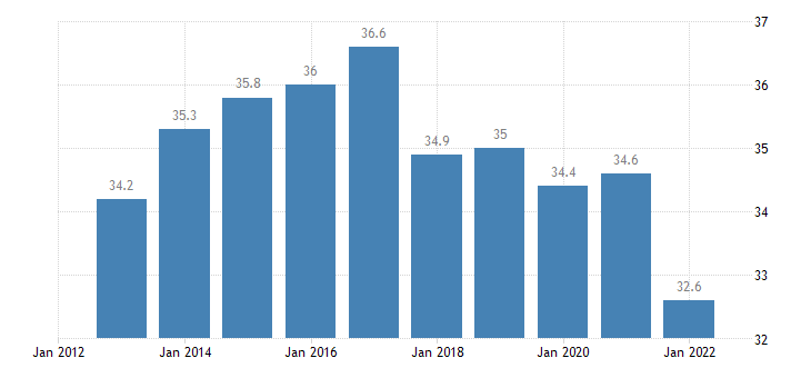 poland household debt consolidated including non profit institutions serving households eurostat data