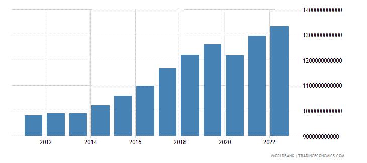poland household final consumption expenditure constant lcu wb data